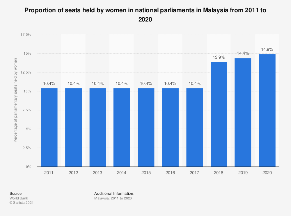 Statistic: Proportion of seats held by women in national parliaments in Malaysia from 2005 to 2019 | Statista