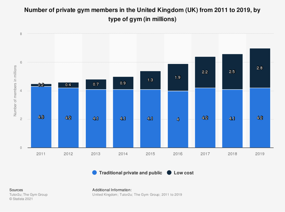 Statistic: Number of private gym members in the United Kingdom (UK) from 2011 to 2019, by type of gym (in millions) | Statista