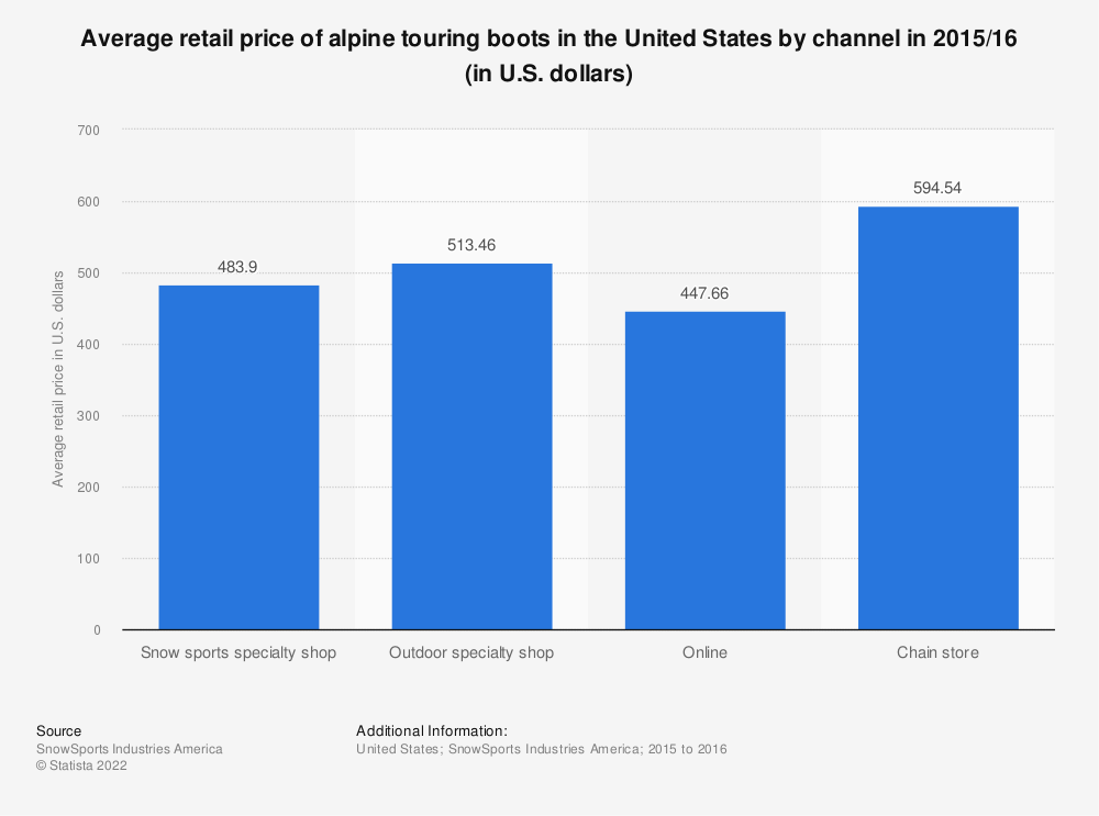 Statistic: Average retail price of alpine touring boots in the United States by channel in 2015/16 (in U.S. dollars) | Statista