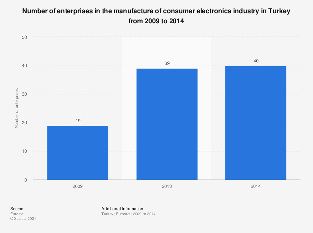 Statistic: Number of enterprises in the manufacture of consumer electronics industry in Turkey from 2009 to 2014 | Statista