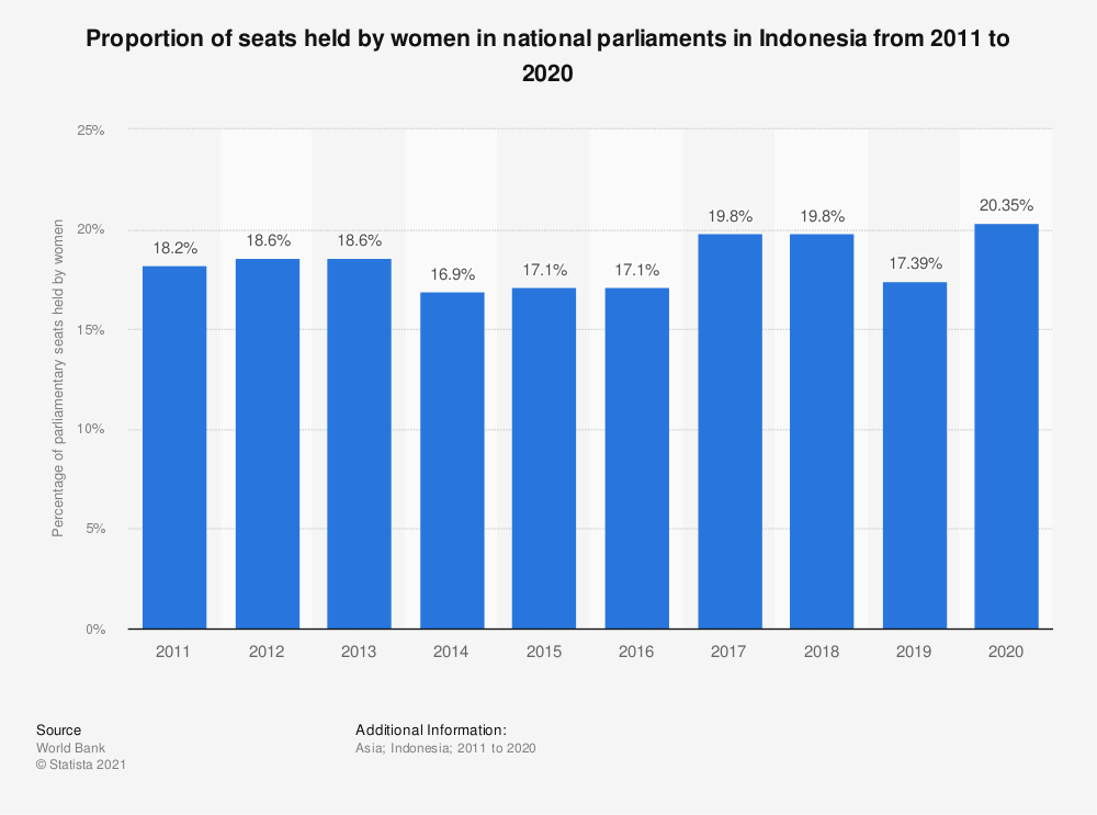 Statistic: Proportion of seats held by women in national parliaments in Indonesia from 2005 to 2019 | Statista