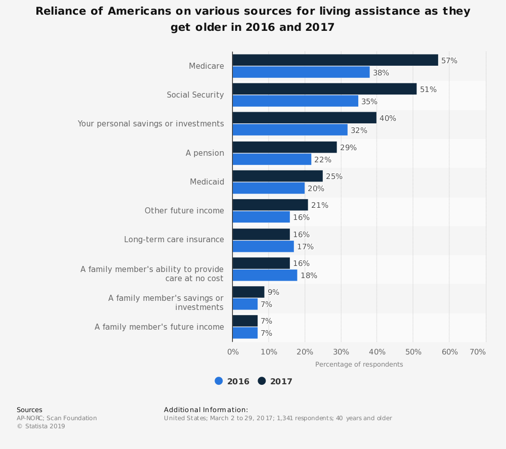 Statistic: Reliance of Americans on various sources for living assistance as they get older in 2016 and 2017   Statista