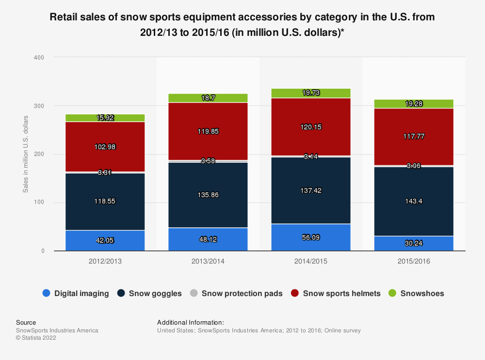 Statistic: Retail sales of snow sports equipment accessories by category in the U.S. from 2012/13 to 2015/16 (in million U.S. dollars)* | Statista