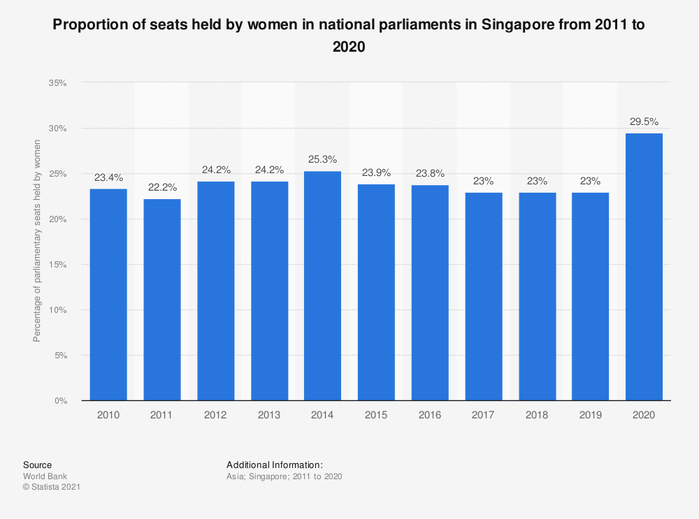 Statistic: Proportion of seats held by women in national parliaments in Singapore from 2005 to 2019   Statista