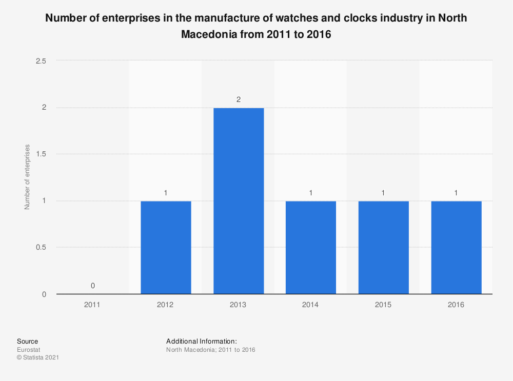 Statistic: Number of enterprises in the manufacture of watches and clocks industry in North Macedonia from 2011 to 2016   Statista