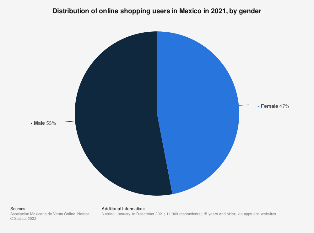 Statistic: Distribution of online shopping users in Mexico in 2020, by gender   Statista