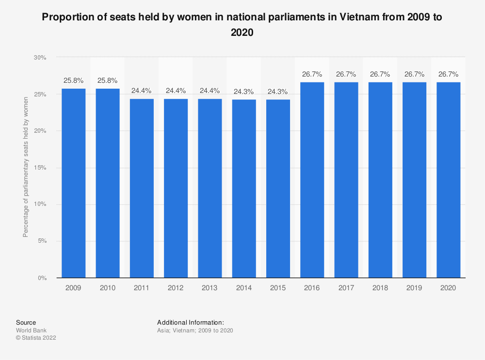 Statistic: Proportion of seats held by women in national parliaments in Vietnam from 2009 to 2019 | Statista