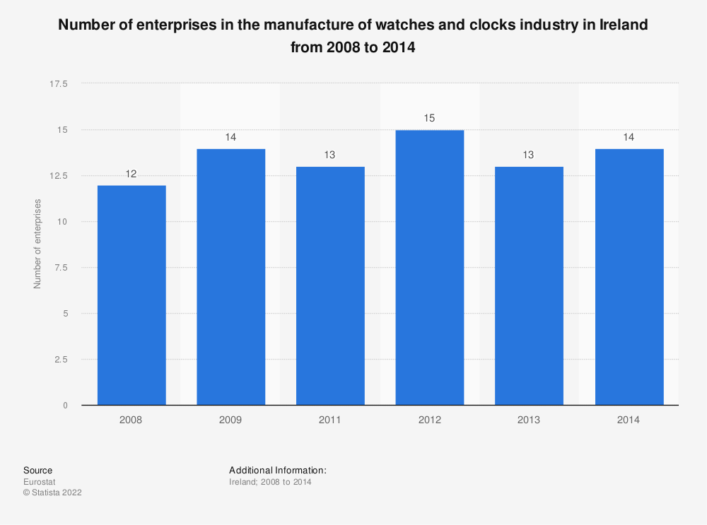 Statistic: Number of enterprises in the manufacture of watches and clocks industry in Ireland from 2008 to 2014 | Statista