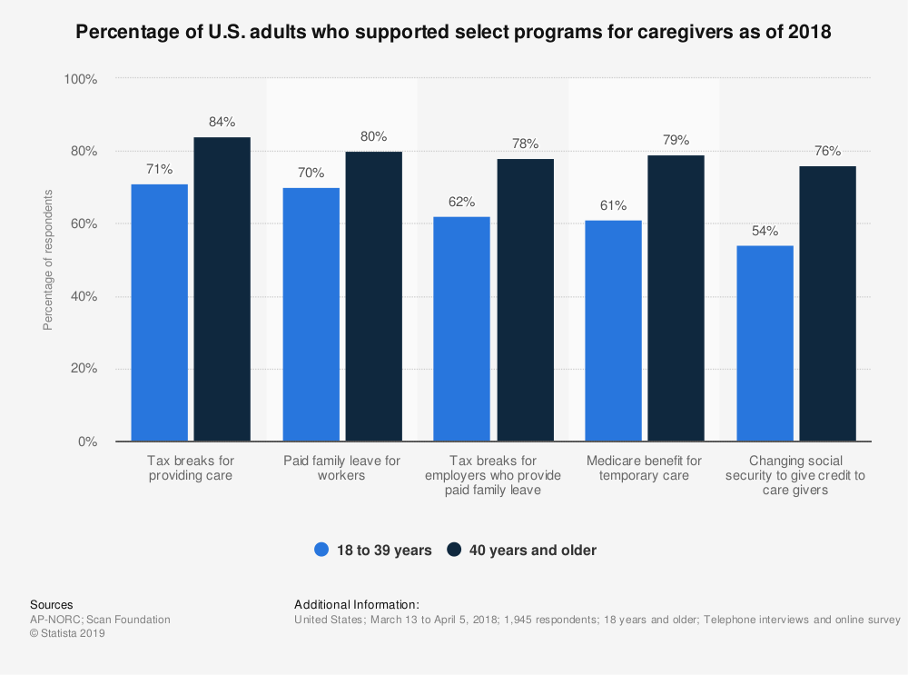 Statistic: Percentage of U.S. adults who supported select programs for caregivers as of 2018 | Statista