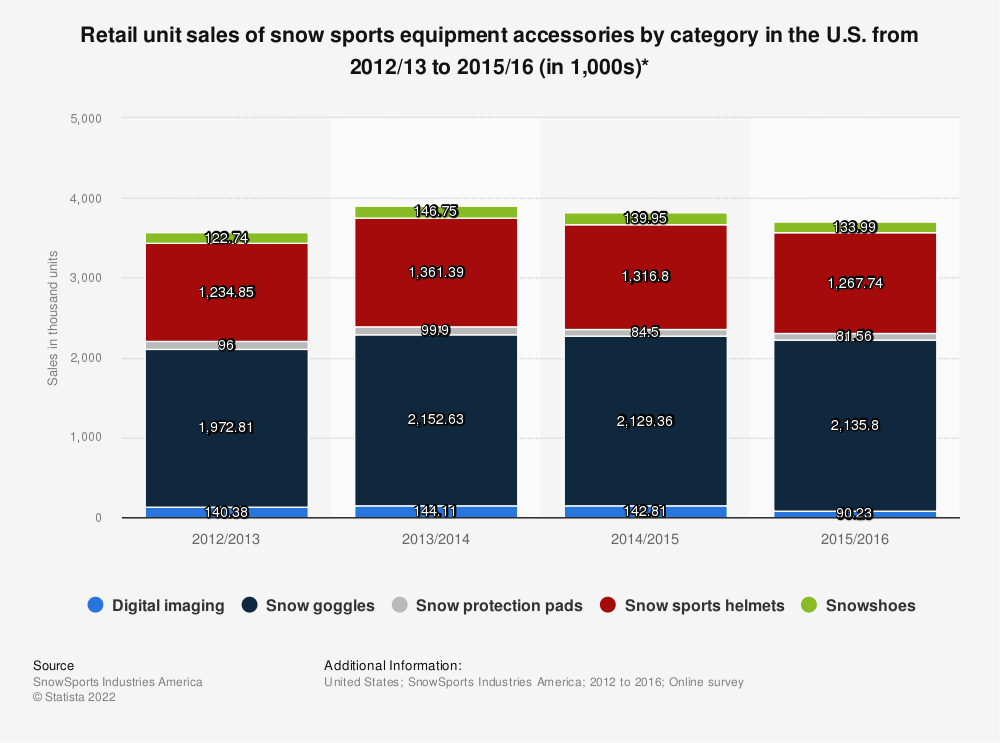 Statistic: Retail unit sales of snow sports equipment accessories by category in the U.S. from 2012/13 to 2015/16 (in 1,000s)* | Statista