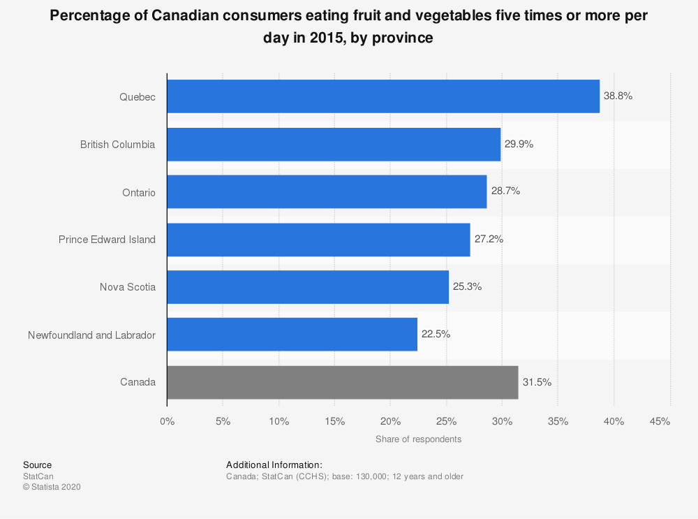 Statistic: Percentage of Canadian consumers eating fruit and vegetables five times or more per day in 2015, by province | Statista