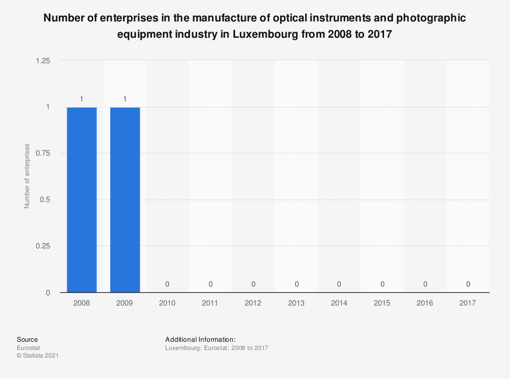 Statistic: Number of enterprises in the manufacture of optical instruments and photographic equipment industry in Luxembourg from 2008 to 2017 | Statista