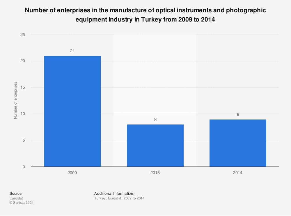 Statistic: Number of enterprises in the manufacture of optical instruments and photographic equipment industry in Turkey from 2009 to 2014 | Statista