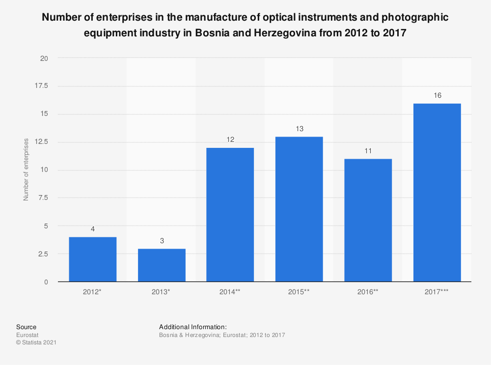 Statistic: Number of enterprises in the manufacture of optical instruments and photographic equipment industry in Bosnia and Herzegovina from 2012 to 2017 | Statista