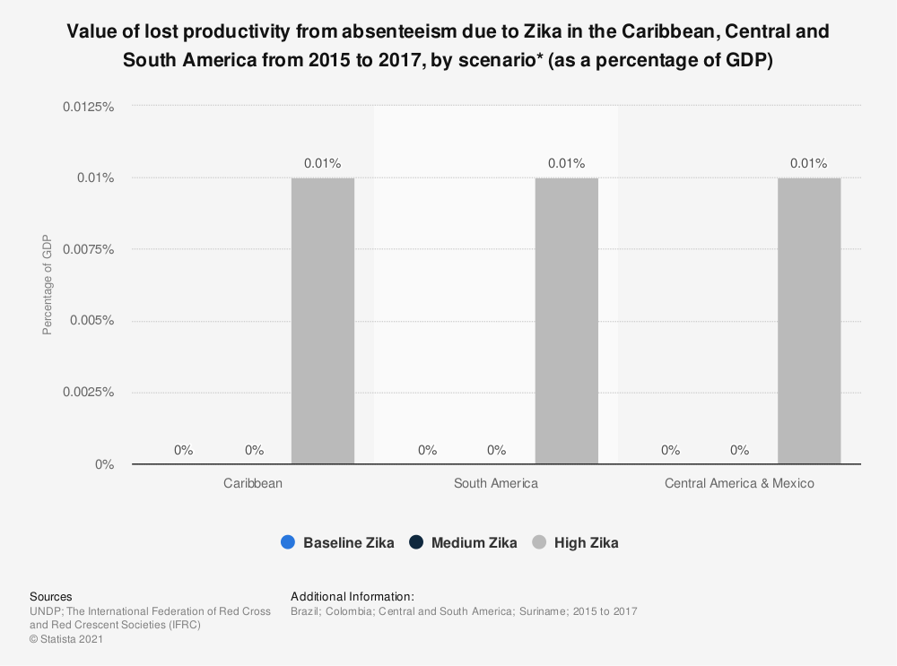 Statistic: Value of lost productivity from absenteeism due to Zika in the Caribbean, Central and South America from 2015 to 2017, by scenario* (as a percentage of GDP) | Statista