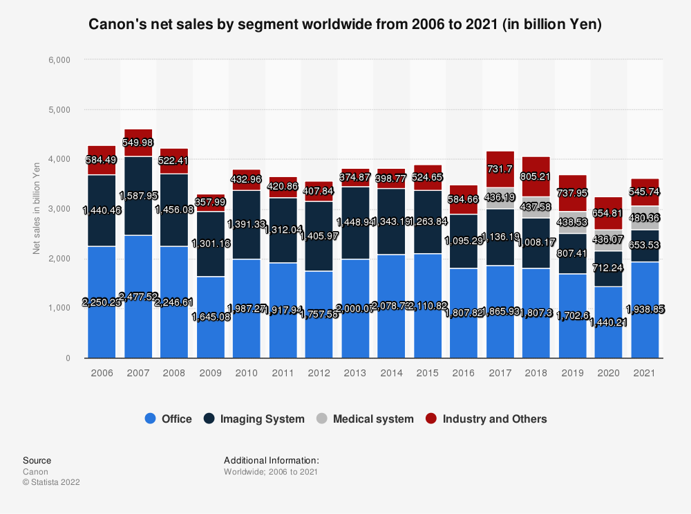 Statistic: Canon's net sales by segment worldwide from 2006 to 2019 (in billion Yen) | Statista