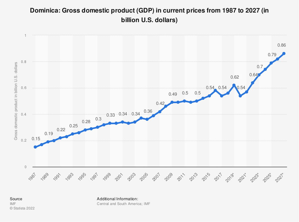 Statistic: Dominica: Gross domestic product (GDP) in current prices from 1984 to 2021 (in billion international dollars) | Statista
