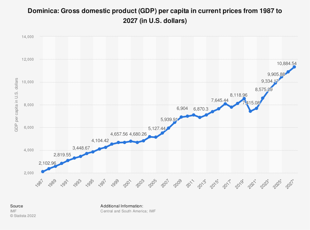 Statistic: Dominica: Gross domestic product (GDP) per capita in current prices from 1984 to 2024 (in U.S. dollars) | Statista