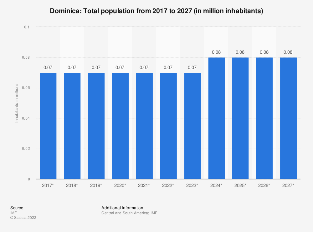Statistic: Dominica: Total population from 2014 to 2024 (in million inhabitants) | Statista