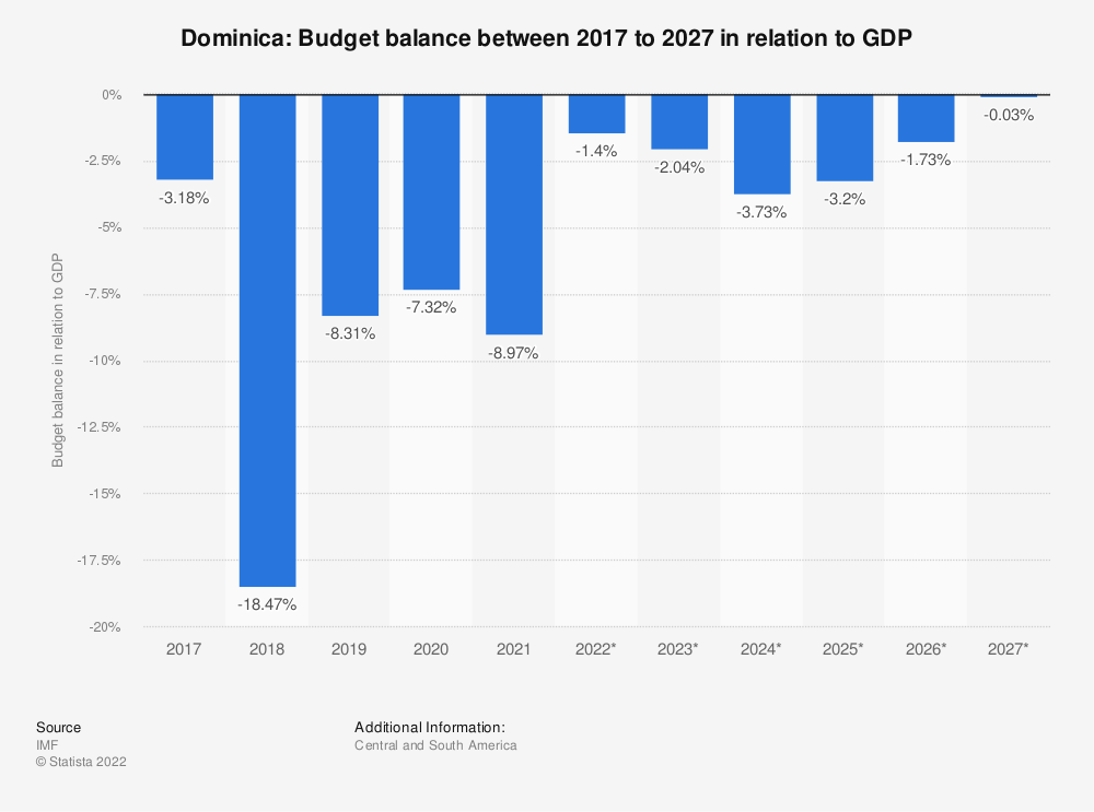 Statistic: Dominica: Budget balance between 2014 to 2024 in relation to GDP | Statista