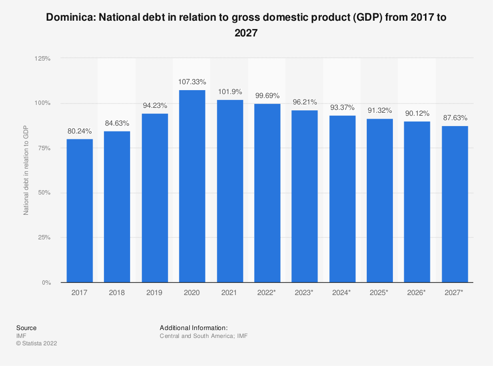 Statistic: Dominica: National debt in relation to gross domestic product (GDP) from 2014 to 2024 | Statista