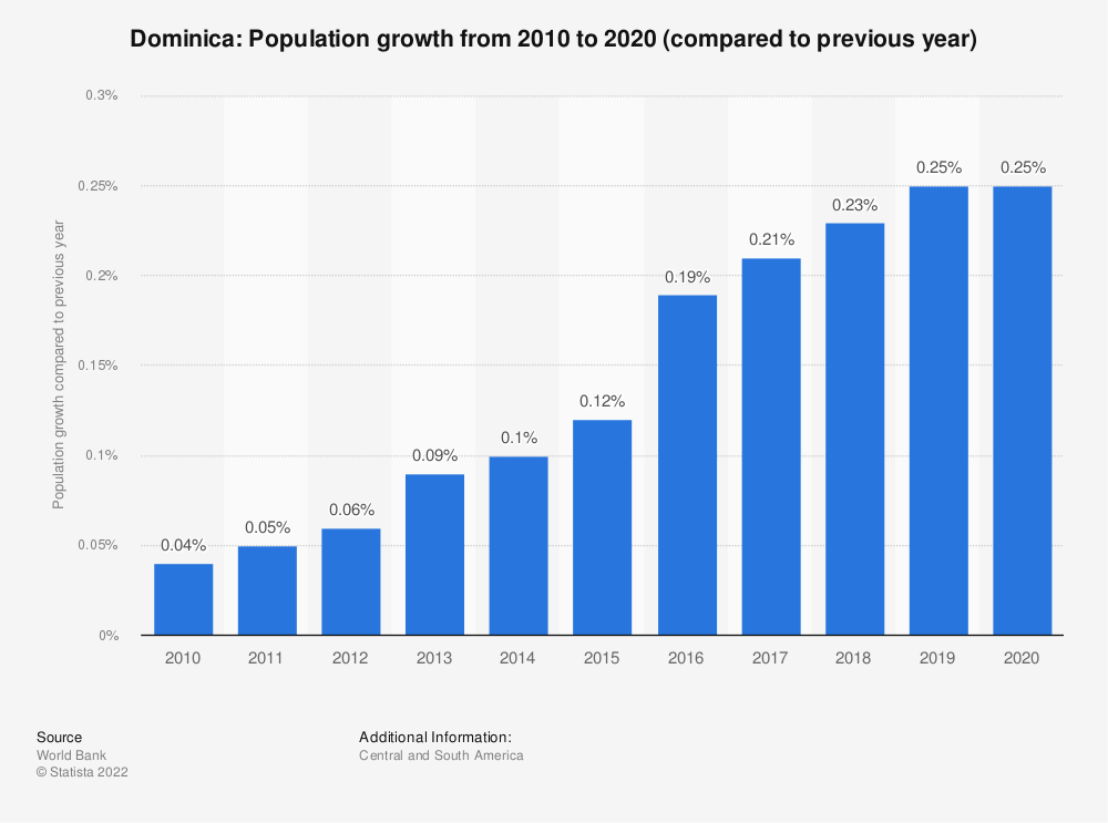Statistic: Dominica: Population growth from 2008  to 2018 (compared to previous year) | Statista