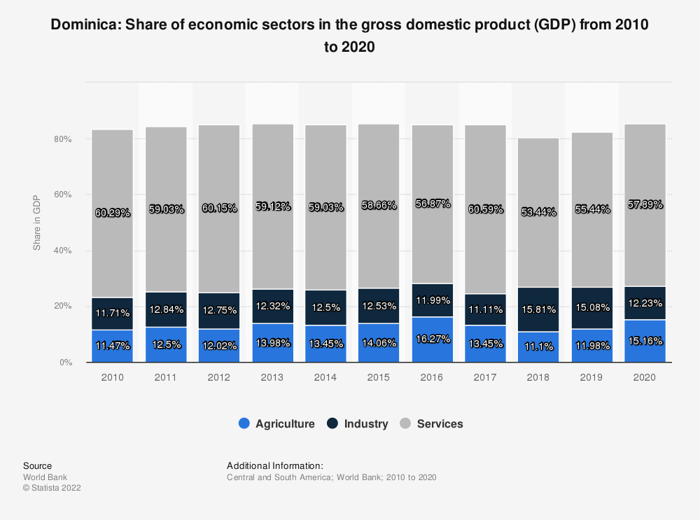 Statistic: Dominica: Share of economic sectors in the gross domestic product (GDP) from 2007 to 2017 | Statista
