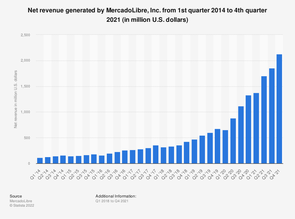 Statistic: Net revenue generated by MercadoLibre, Inc. from 1st quarter 2014 to 3rd quarter 2019 (in million U.S. dollars)   Statista