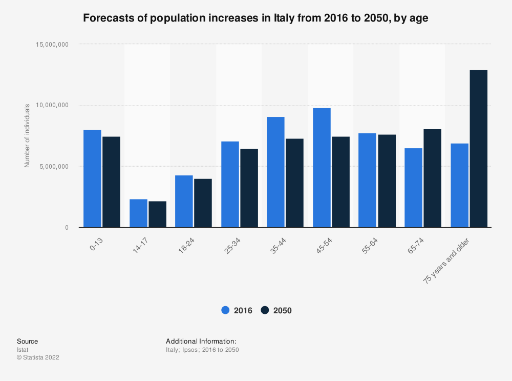Statistic: Forecasts of population increases in Italy from 2016 to 2050, by age  | Statista