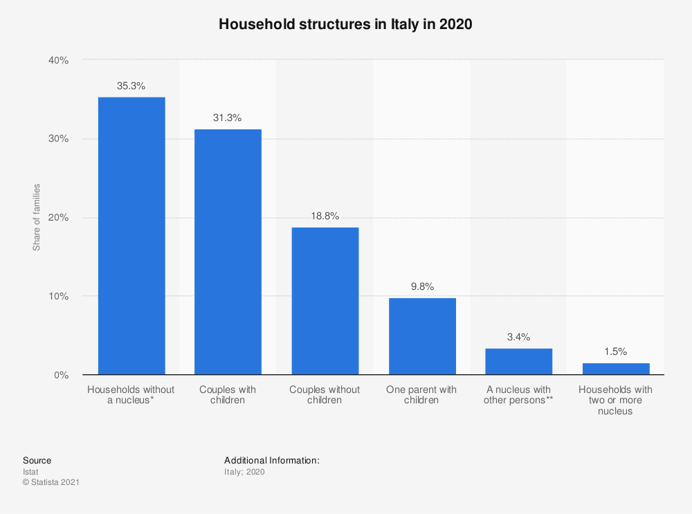 Statistic: Household structures in Italy in 2018 | Statista