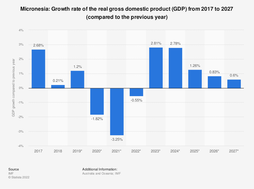 Statistic: Micronesia: Growth rate of the real gross domestic product (GDP) from 2014 to 2024 (compared to the previous year) | Statista