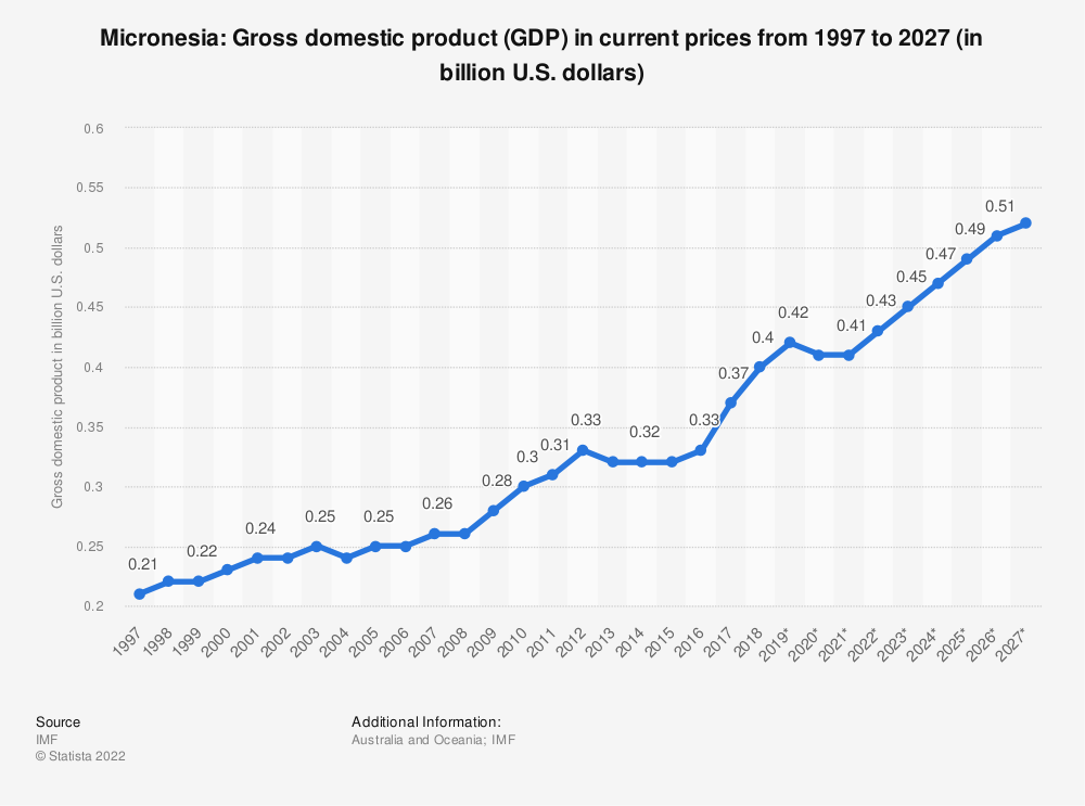 Statistic: Micronesia: Gross domestic product (GDP) in current prices from 2014 to 2024 (in billion U.S. dollars) | Statista