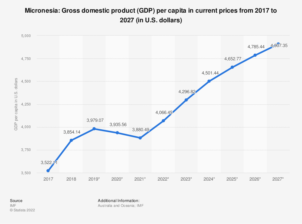 Statistic: Micronesia: Gross domestic product (GDP) per capita in current prices from 2014 to 2024 (in U.S. dollars) | Statista