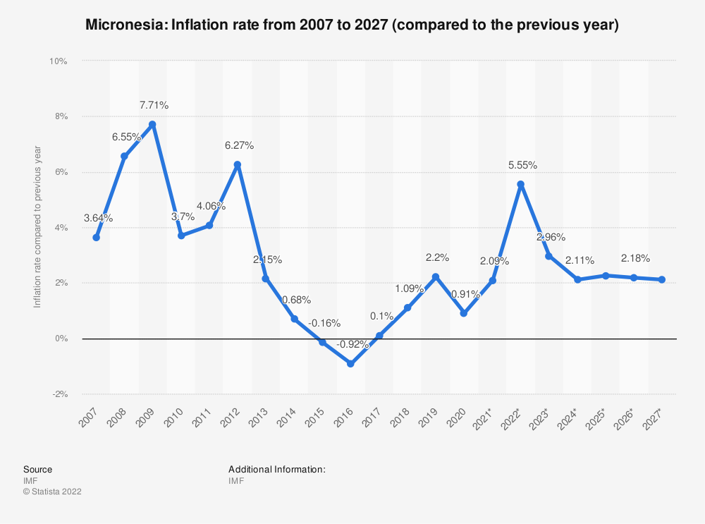Statistic: Micronesia: Inflation rate from 2014 to 2024 (compared to the previous year) | Statista