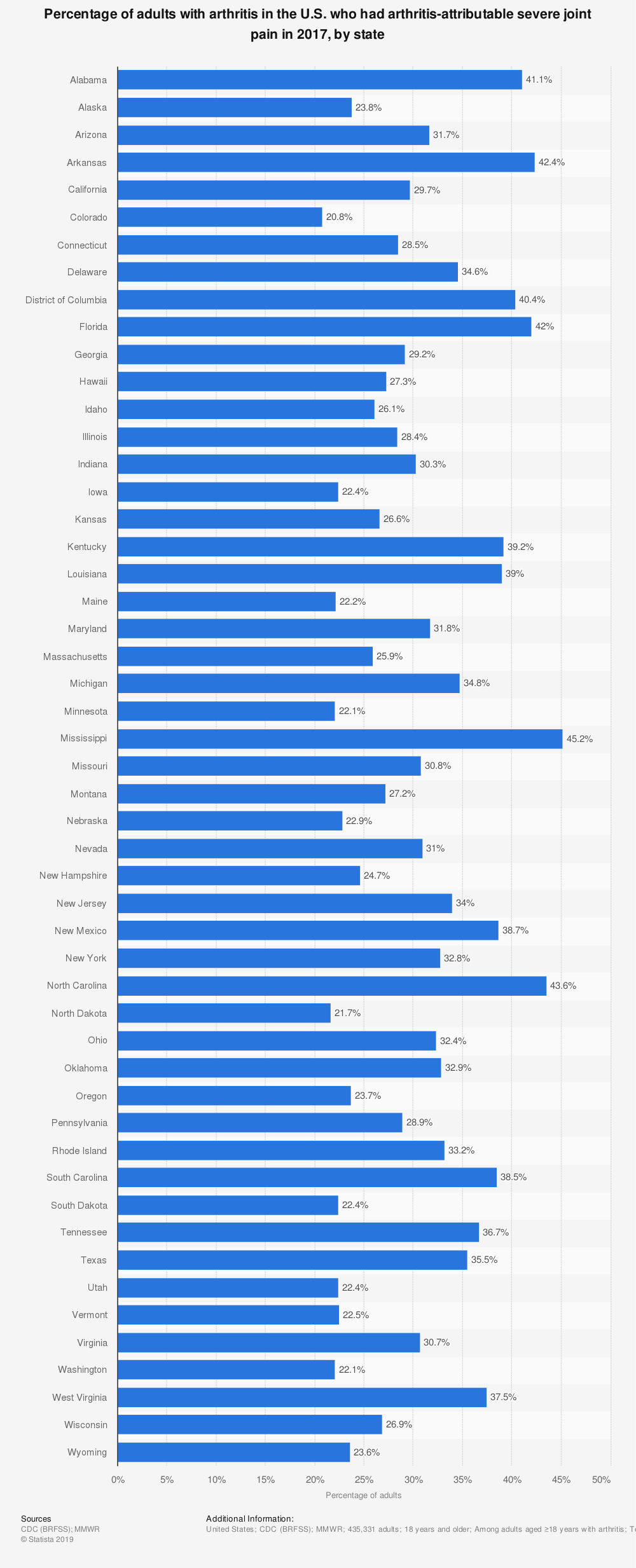 Statistic: Percentage of adults with arthritis in the U.S. who had arthritis-attributable severe joint pain in 2017, by state   Statista
