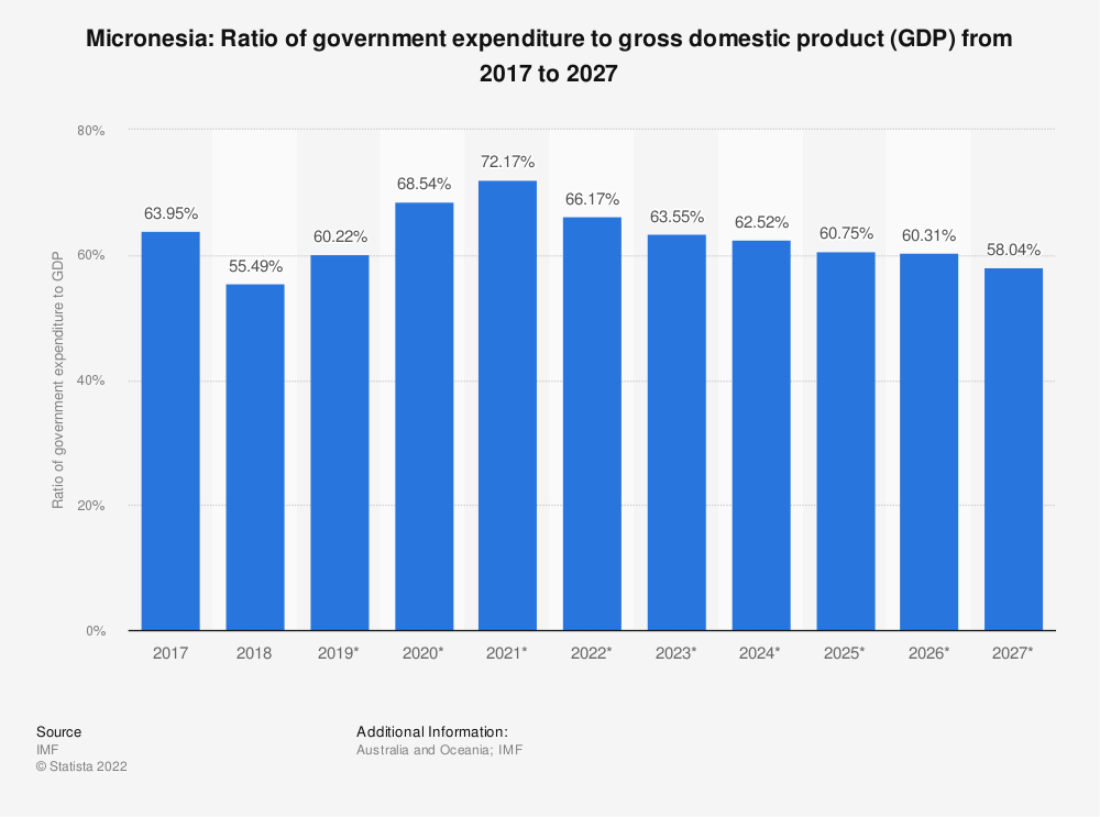 Statistic: Micronesia: Ratio of government expenditure to gross domestic product (GDP) from 2014 to 2024 | Statista