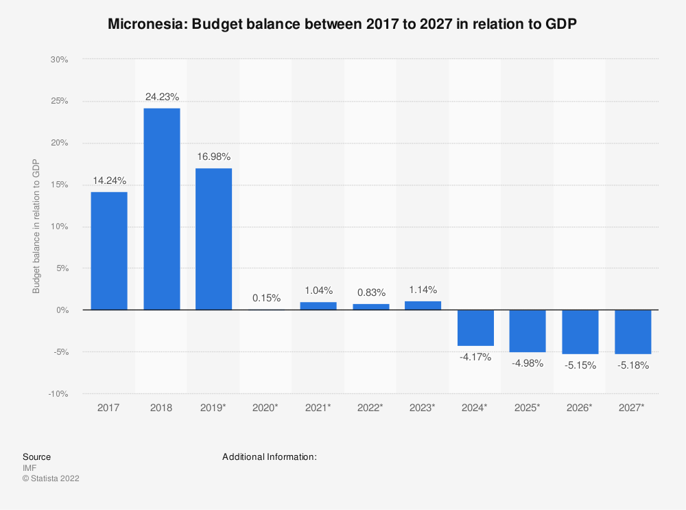Statistic: Micronesia: Budget balance between 2014 to 2024 in relation to GDP | Statista