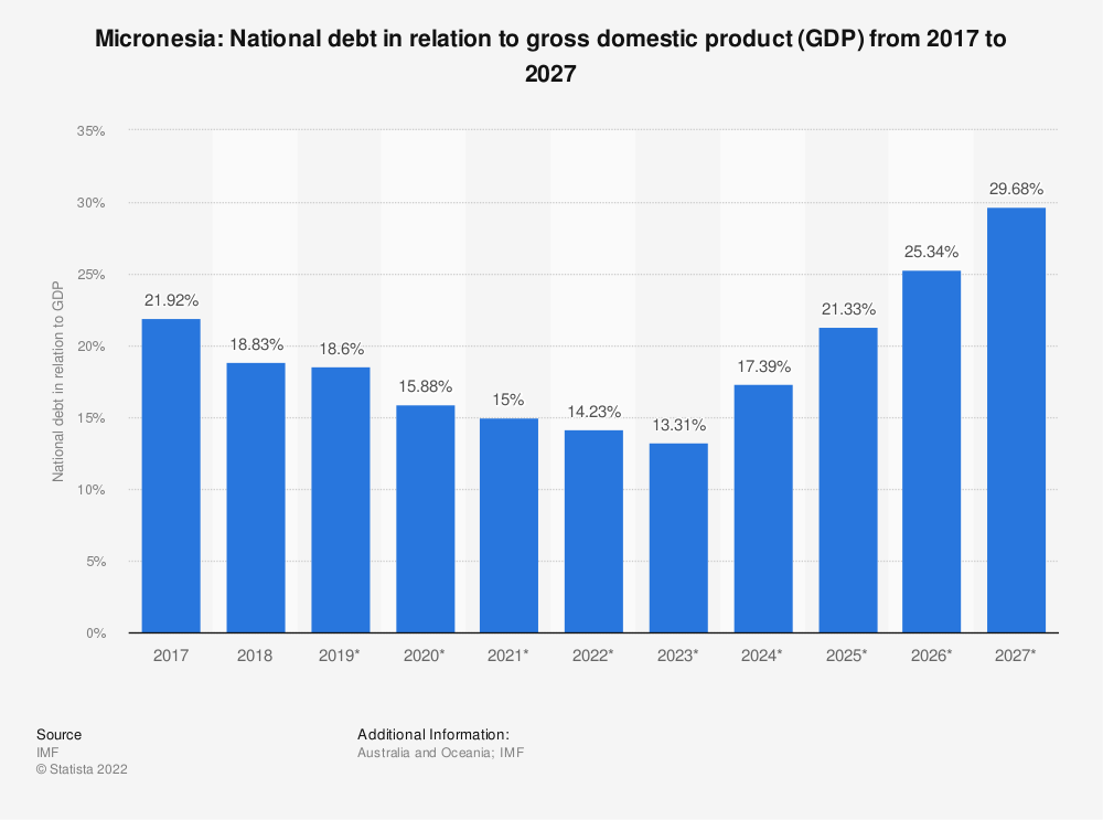 Statistic: Micronesia: National debt in relation to gross domestic product (GDP) from 2014 to 2024   Statista