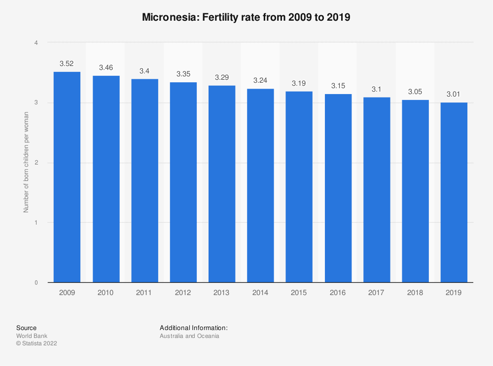 Statistic: Micronesia: Fertility rate from 2007 to 2017 | Statista