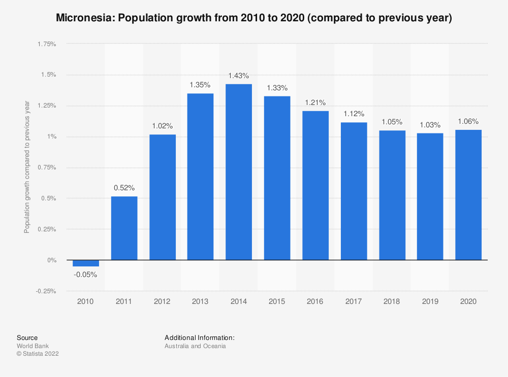 Statistic: Micronesia: Population growth  from 2007  to 2017 (compared to previous year) | Statista
