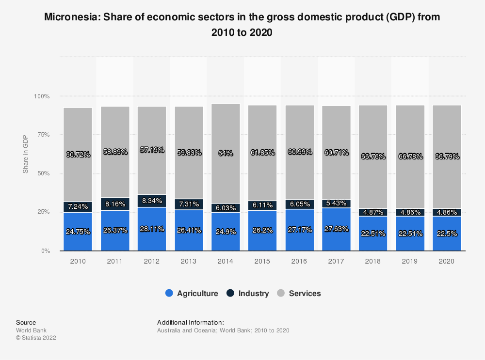 Statistic: Micronesia: Share of economic sectors in the gross domestic product (GDP) from 2008 to 2018 | Statista