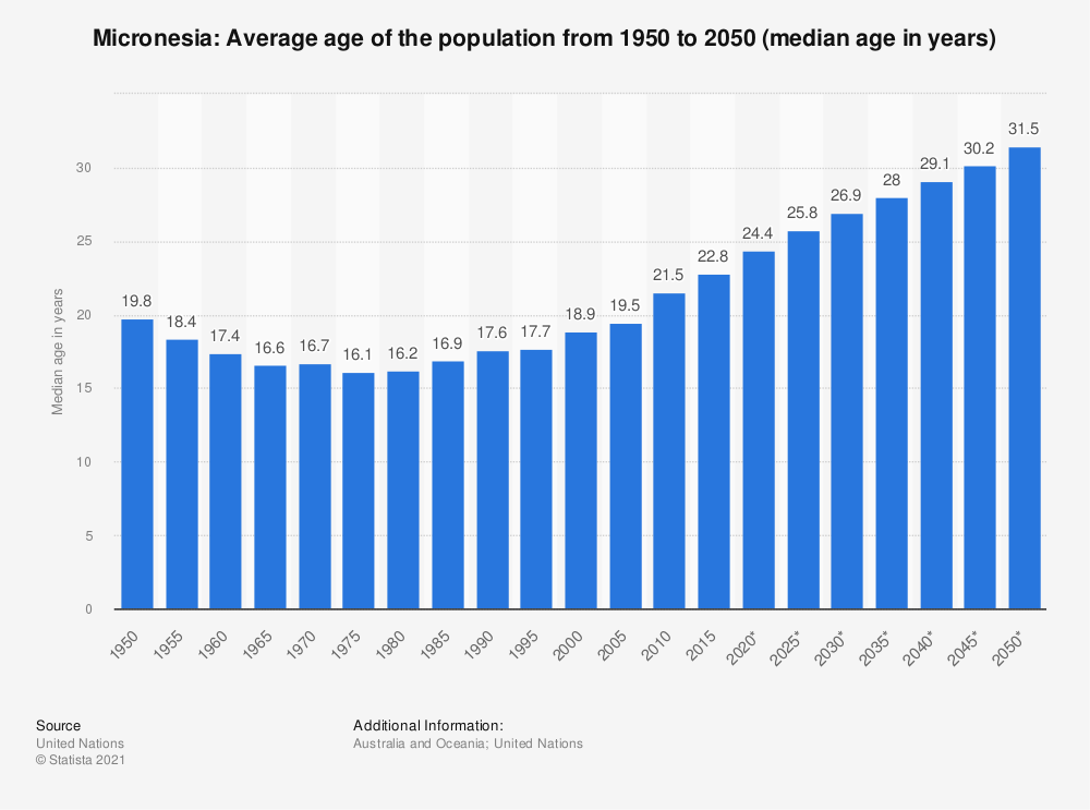 Statistic: Micronesia: Average age of the population from 1950 to 2050 (median age in years) | Statista