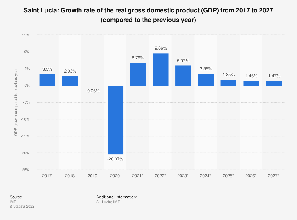 Statistic: Saint Lucia: Growth rate of the real gross domestic product (GDP) from 2015 to 2025 (compared to the previous year) | Statista