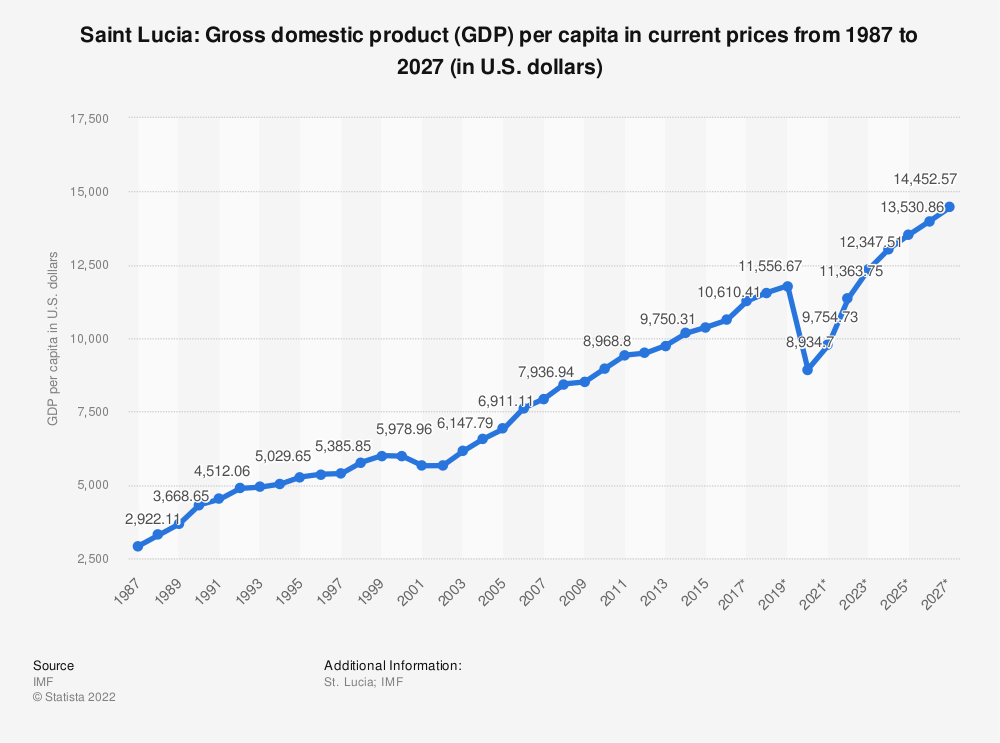 Statistic: Saint Lucia: Gross domestic product (GDP) per capita in current prices from 1984 to 2024 (in U.S. dollars) | Statista