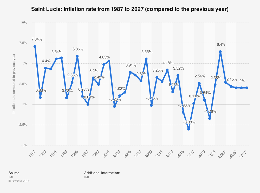 Statistic: Saint Lucia: Inflation rate from 1985 to 2025 (compared to the previous year) | Statista