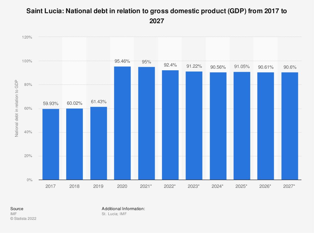 Statistic: Saint Lucia: National debt in relation to gross domestic product (GDP) from 2014 to 2024 | Statista