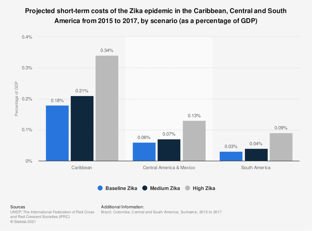 Statistic: Projected short-term costs of the Zika epidemic in the Caribbean, Central and South America from 2015 to 2017, by scenario (as a percentage of GDP) | Statista