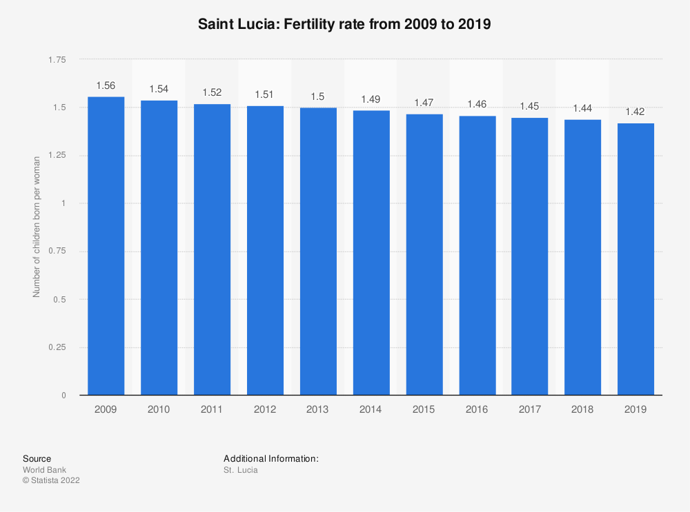 Statistic: Saint Lucia: Fertility rate from 2007 to 2017 | Statista