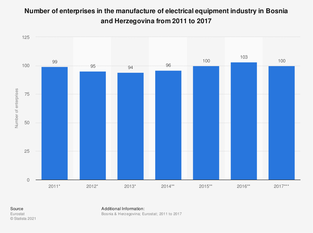 Statistic: Number of enterprises in the manufacture of electrical equipment industry in Bosnia and Herzegovina from 2011 to 2015 | Statista
