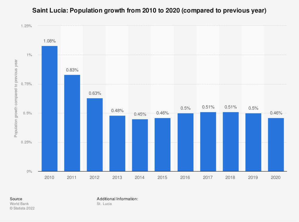 Statistic: Saint Lucia: Population growth  from 2008  to 2018 (compared to previous year) | Statista